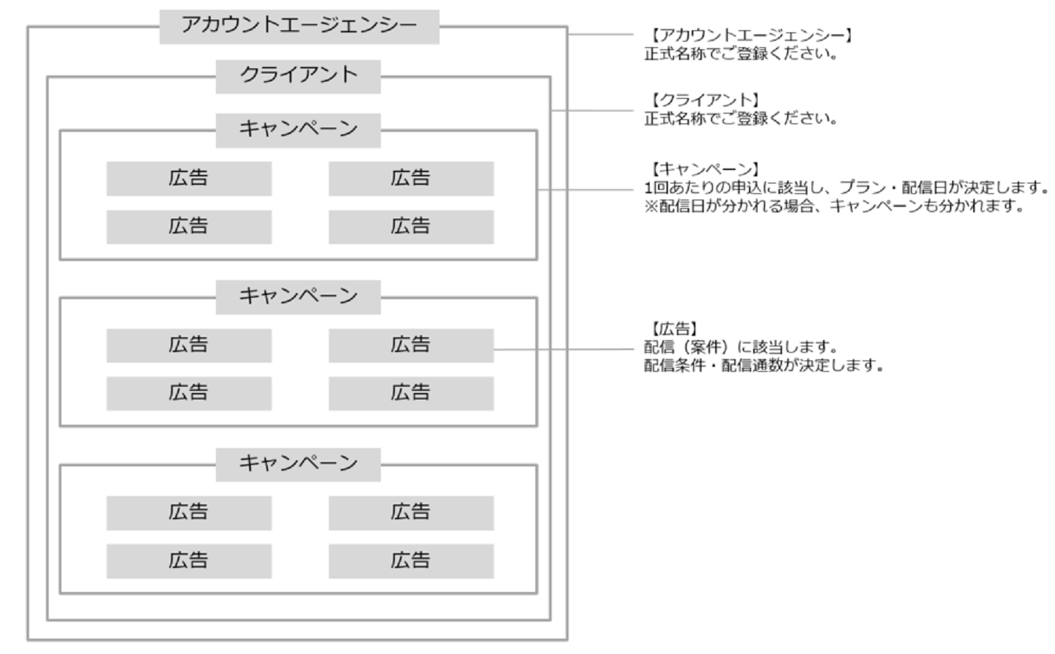アカウント構造