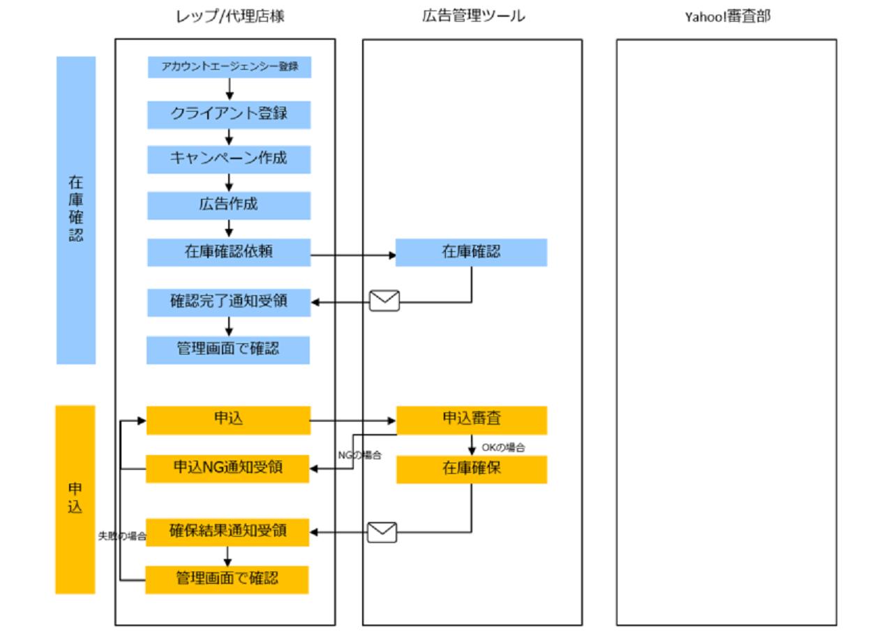 全体フロー図1
