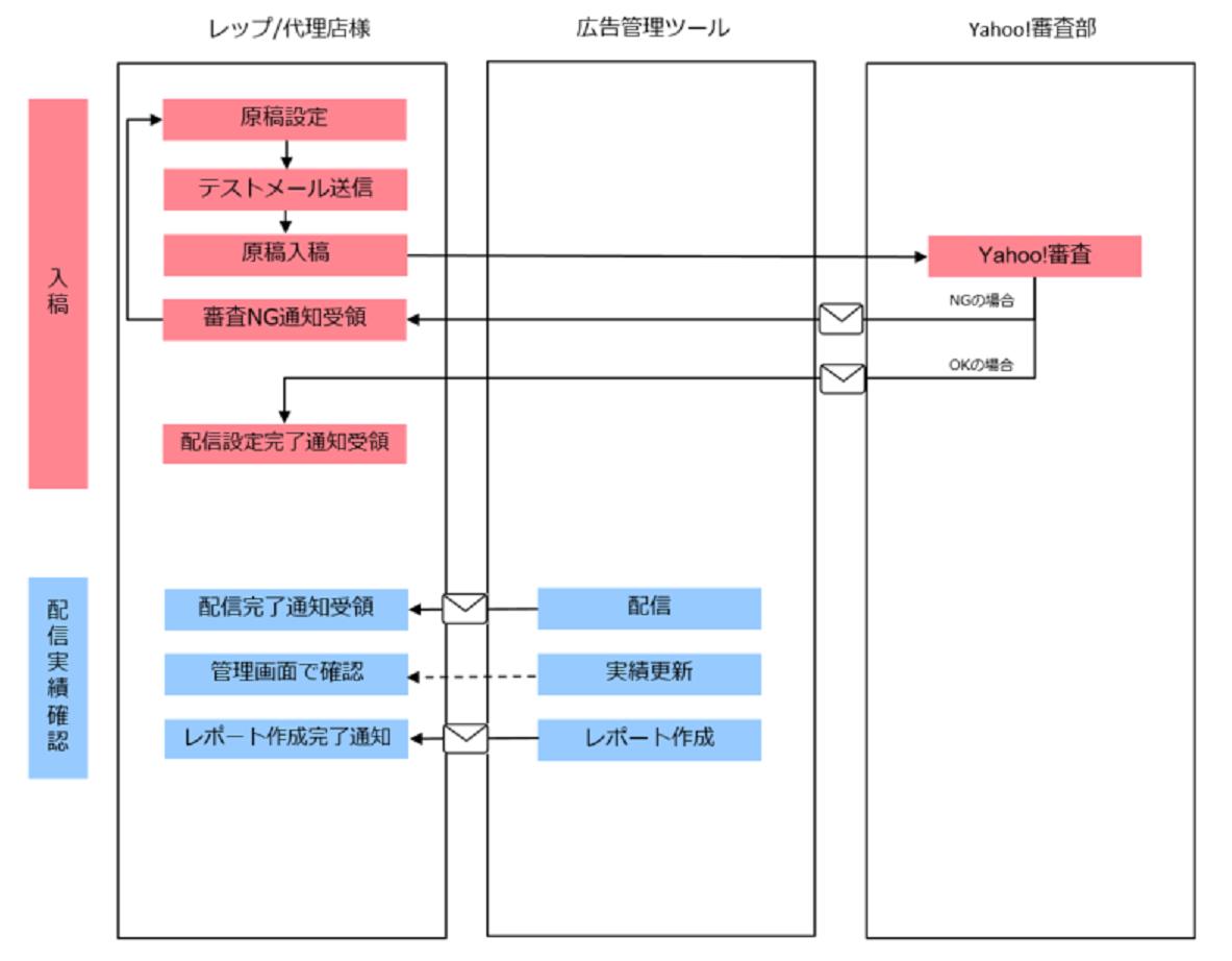 全体フロー図2